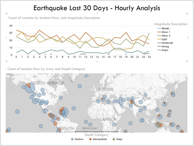 Earthquake-Analysis-by-the-hour - PowerView
