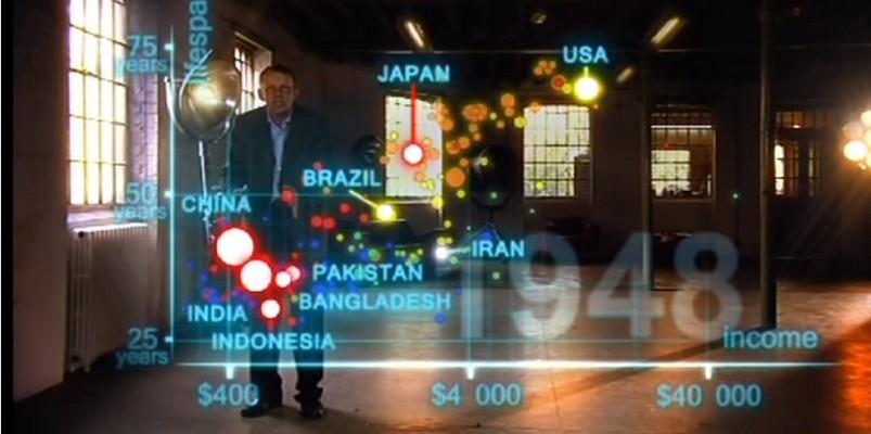 Evolución de la Población Mundial – BBC – Hans Rosling