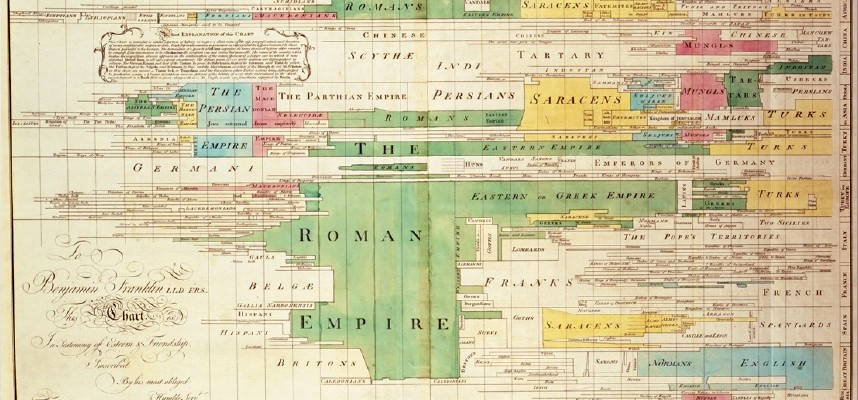 The 5 Most Influential Data Visualization of All Time